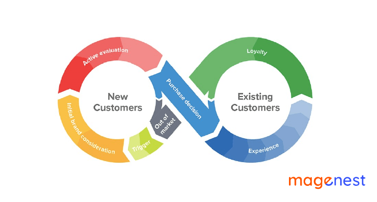 What is the Customer Life Cycle? - Everything You Need to Know