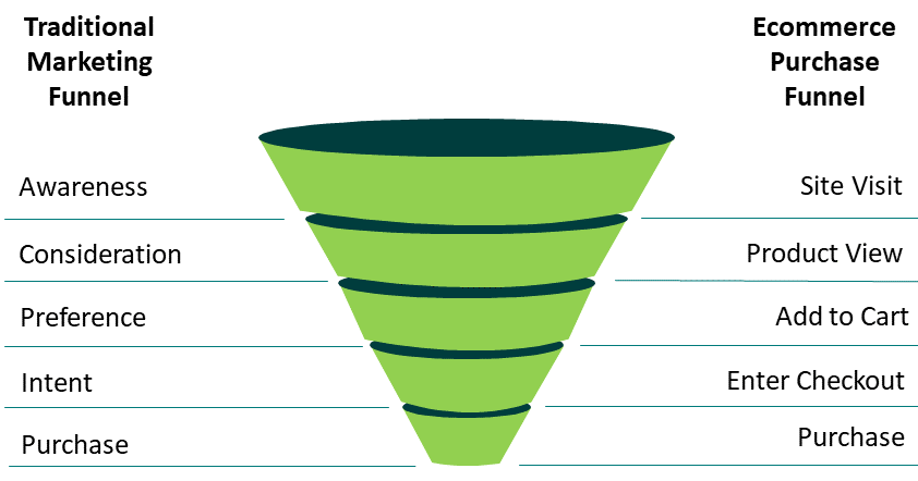 creating a sales funnel building