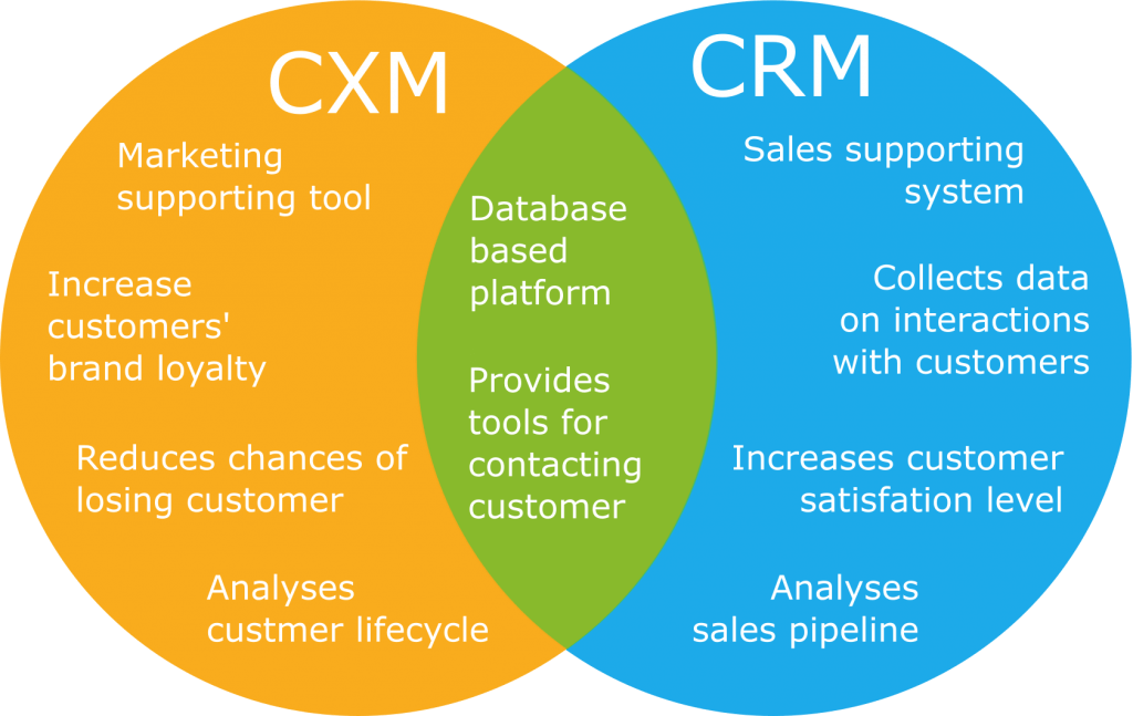 customer experience management differentiaton