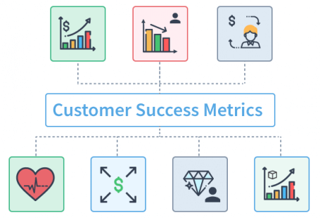 customer success metrics