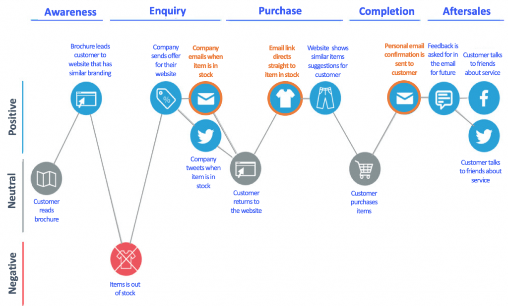email marketing strategy: map out campaigns
