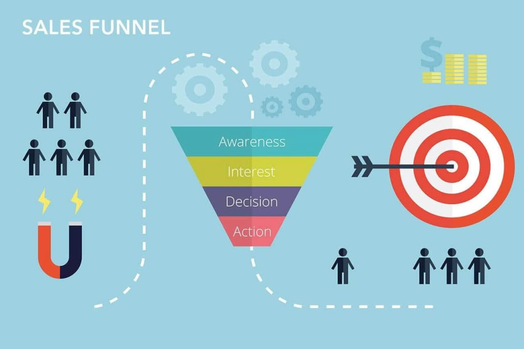 Achieving more sales is one of the sales funnel benefits