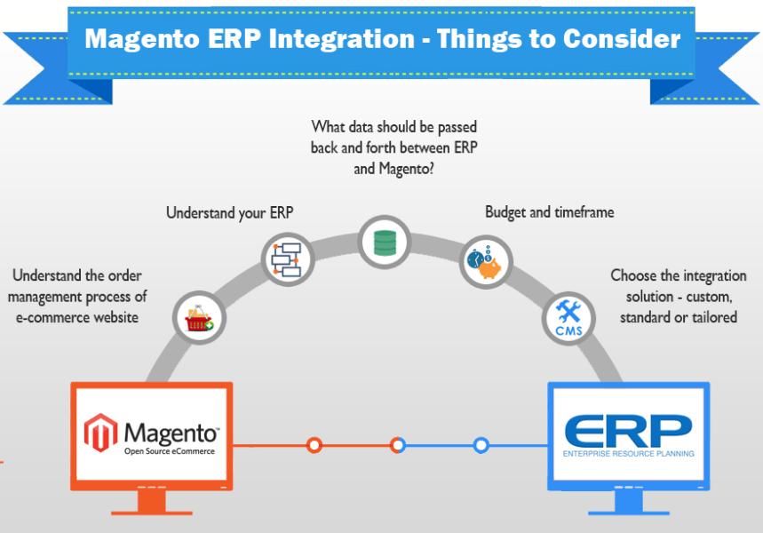 ERP Integration steps to take