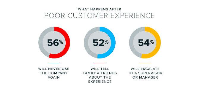 customer churn why