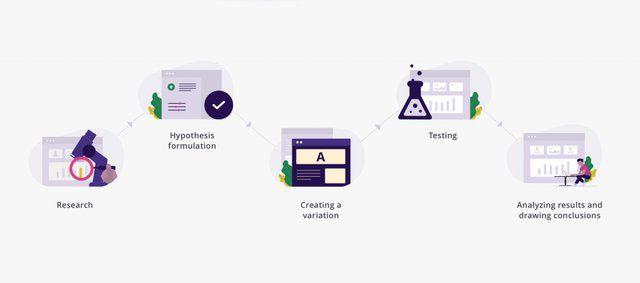 A/B Testing step-by-step