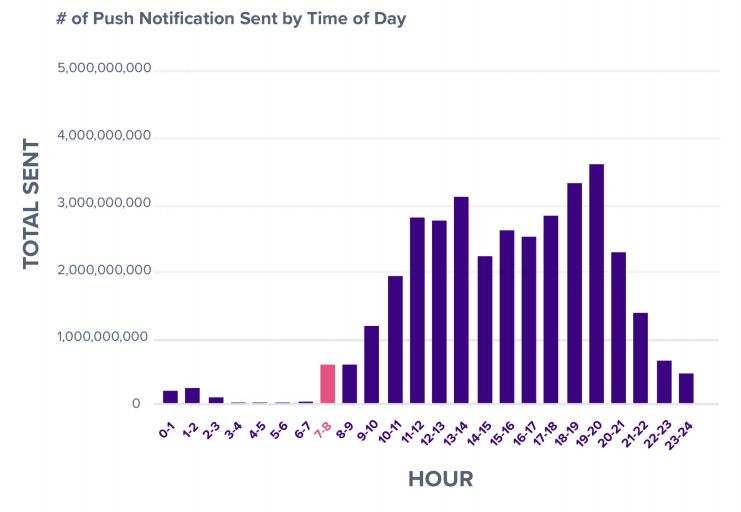 Statistics on when push notifications are sent