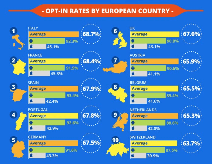Push notifications opt-in rates by European countries