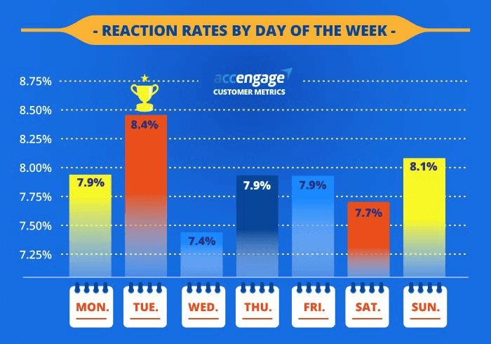 Push reaction rates by days of the week