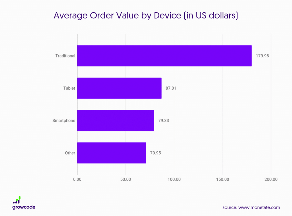 Average order value by device