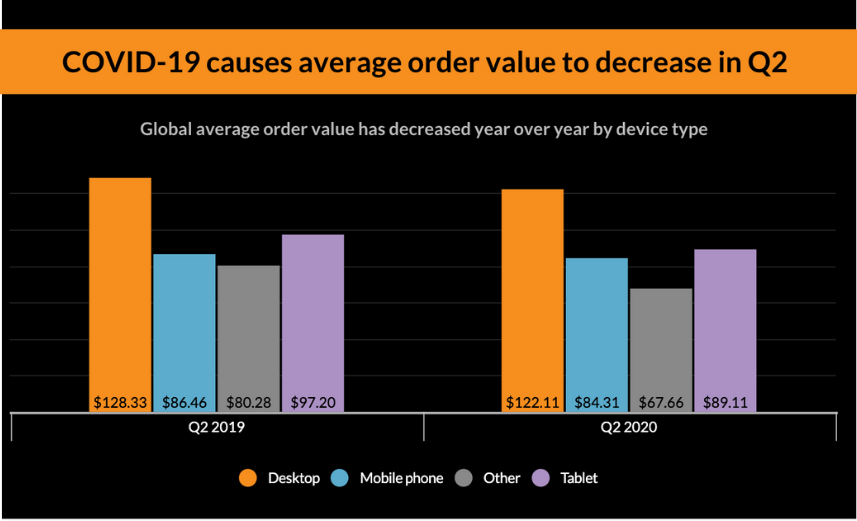 Average order value during the Covid-19 pandemic