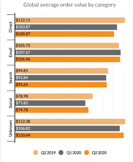 Average order value statistics