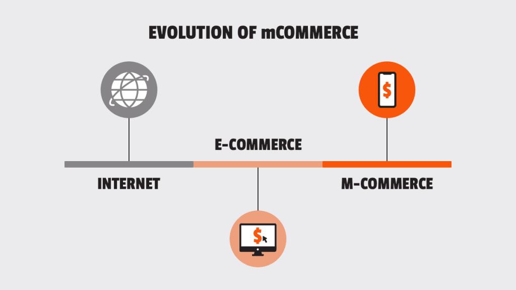 The evolution of m-commerce