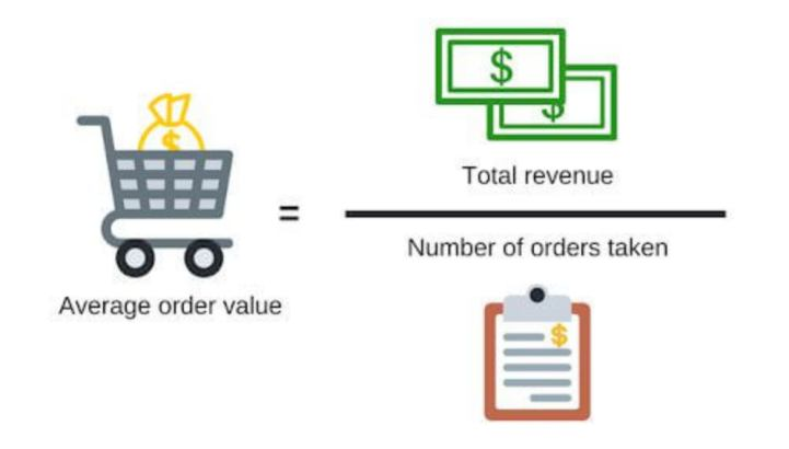 The formula of average order value
