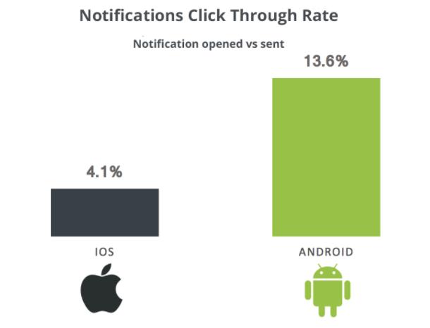Push Notifiations click through rate