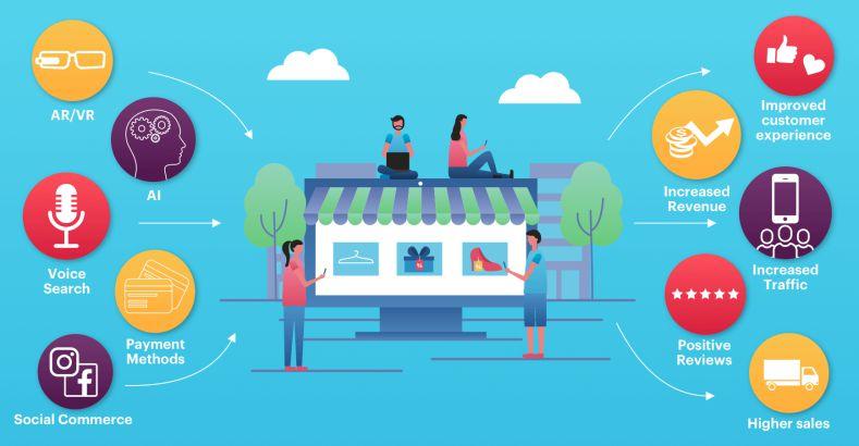 Social Commerce trend in 2021