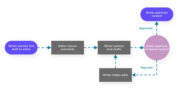 Workflow documentation