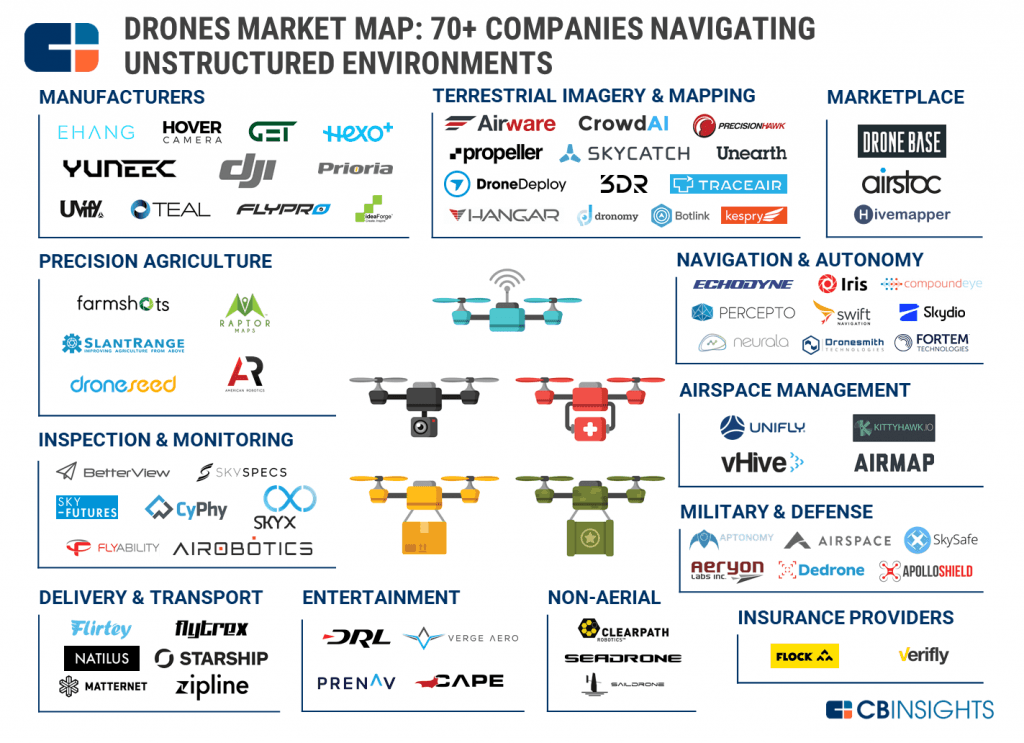 commercial drone business