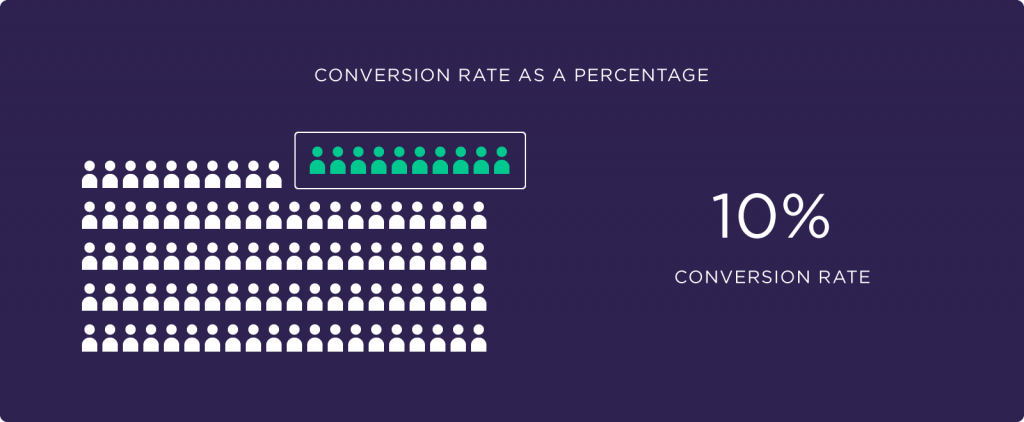 How to calculate conversion rate: example