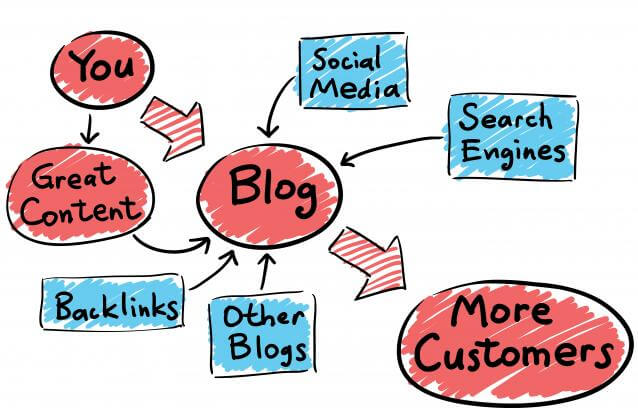 Components of a blog