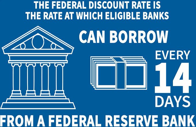 What is Discounted Rate at the Federal Reserve?