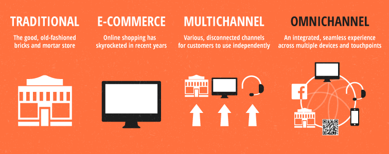 What is Omnichannel Retail