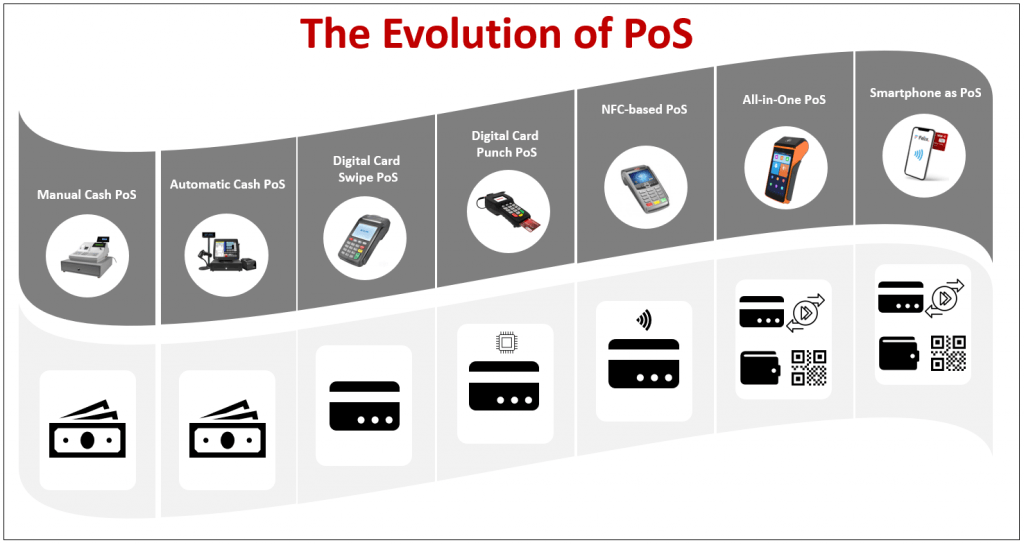 how does a pos system work: Then and Now