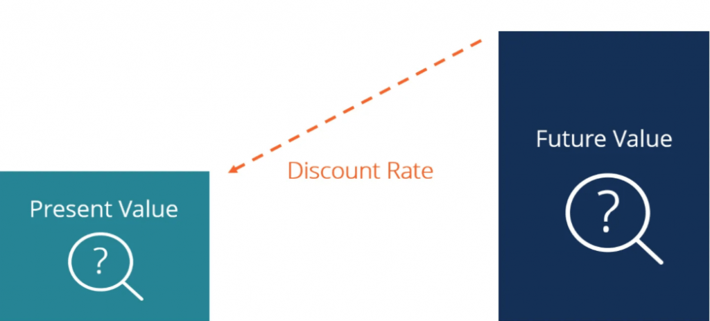 What is Discounted Rate in Corporate Finance