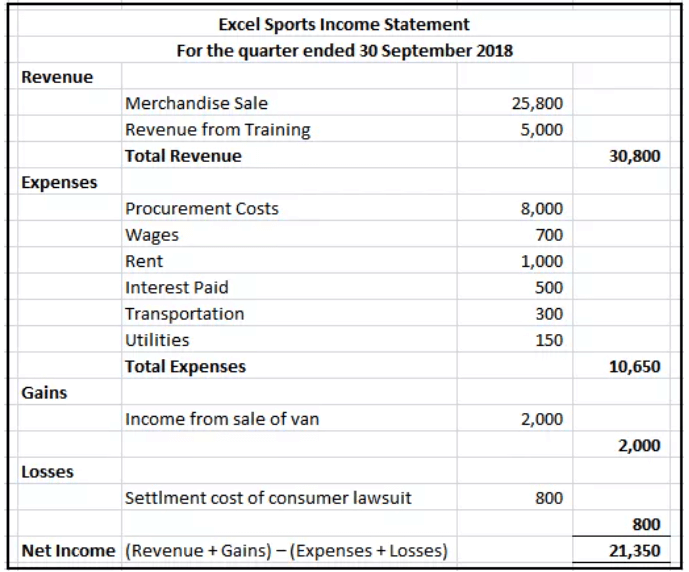 An example of how an income statement looks like.