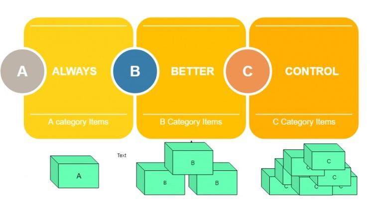 ABC technique in inventory management