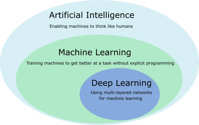 Artificial Intelligence vs Machine learning in eCommerce