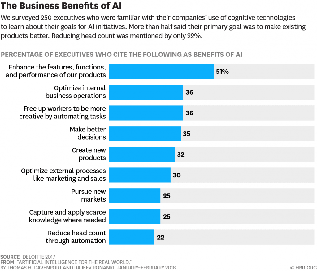 Business benefits of machine learning and AI