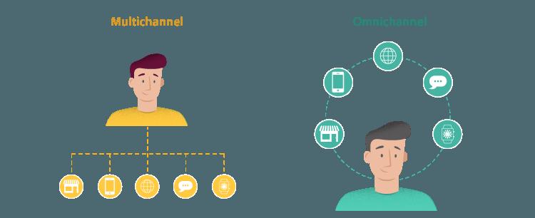 Omni channel vs Multi channel Retailing
